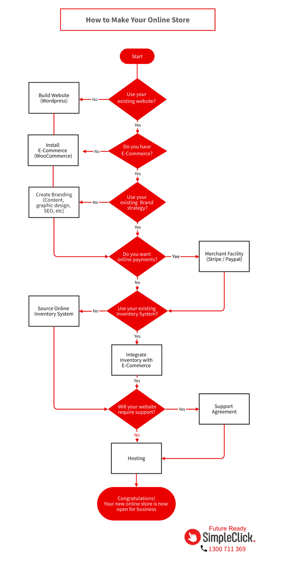 Flowchart of how to make an online store